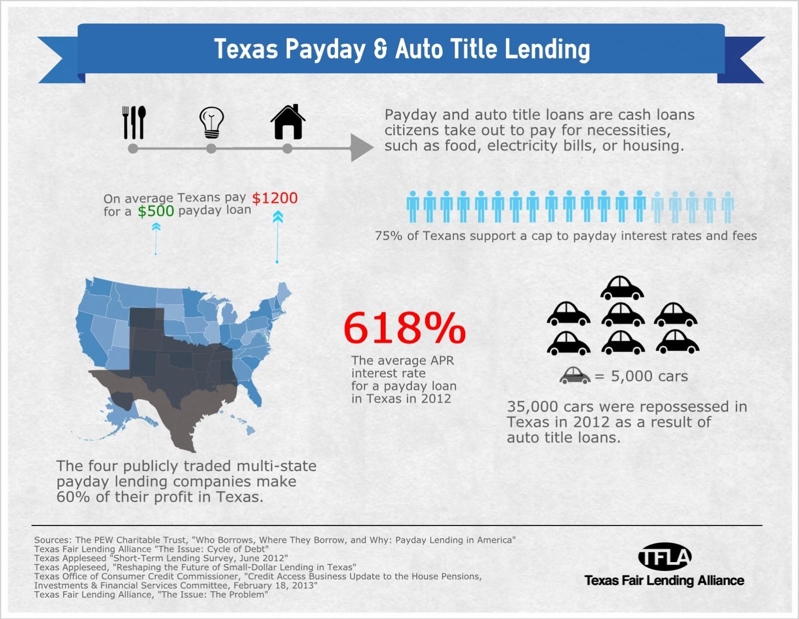 Loans For Fair Credit >> 122429txpaydayautotitlelendingimage Simple Infographic