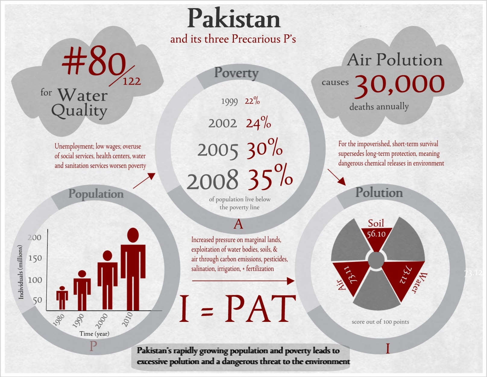 219758pakistanimage create amazing infographics easel of social services health centers water 2005 3 00 0 and sanitation services worsen poverty r 2008 35 stopboris Images