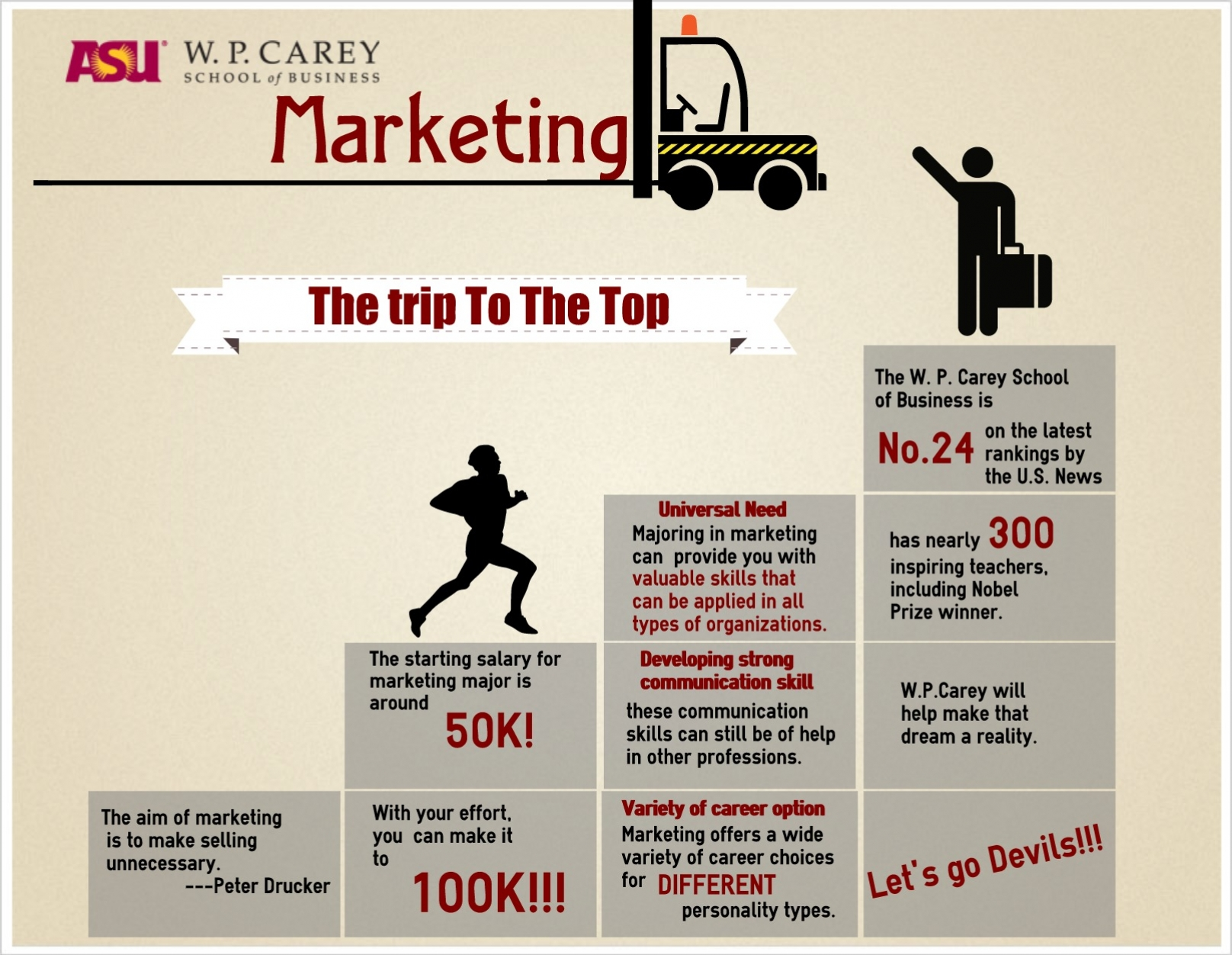 marketing is to make selling unnecessary