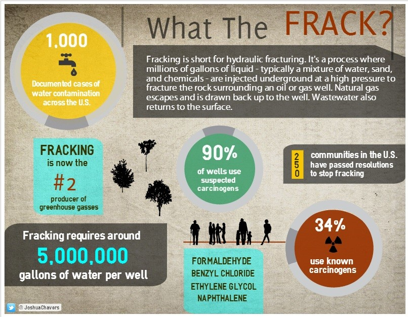 map of fracking in the us with 10 Amazing Templates You Can Use Today on 5022015 North American Craton Displacement Underway Michigan Quebec Earthquakes together with Anglo American additionally Current Plans furthermore 352013 Arkansas Gas Explosion Evacuations Bhp  pressor Station At Fracking Operation furthermore Map Displays Five Years Oil Pipeline Spills.