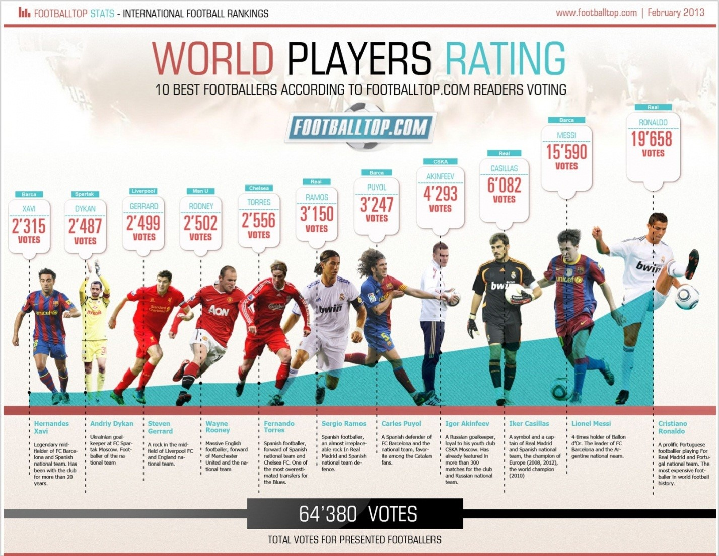 10 Sports Infographi