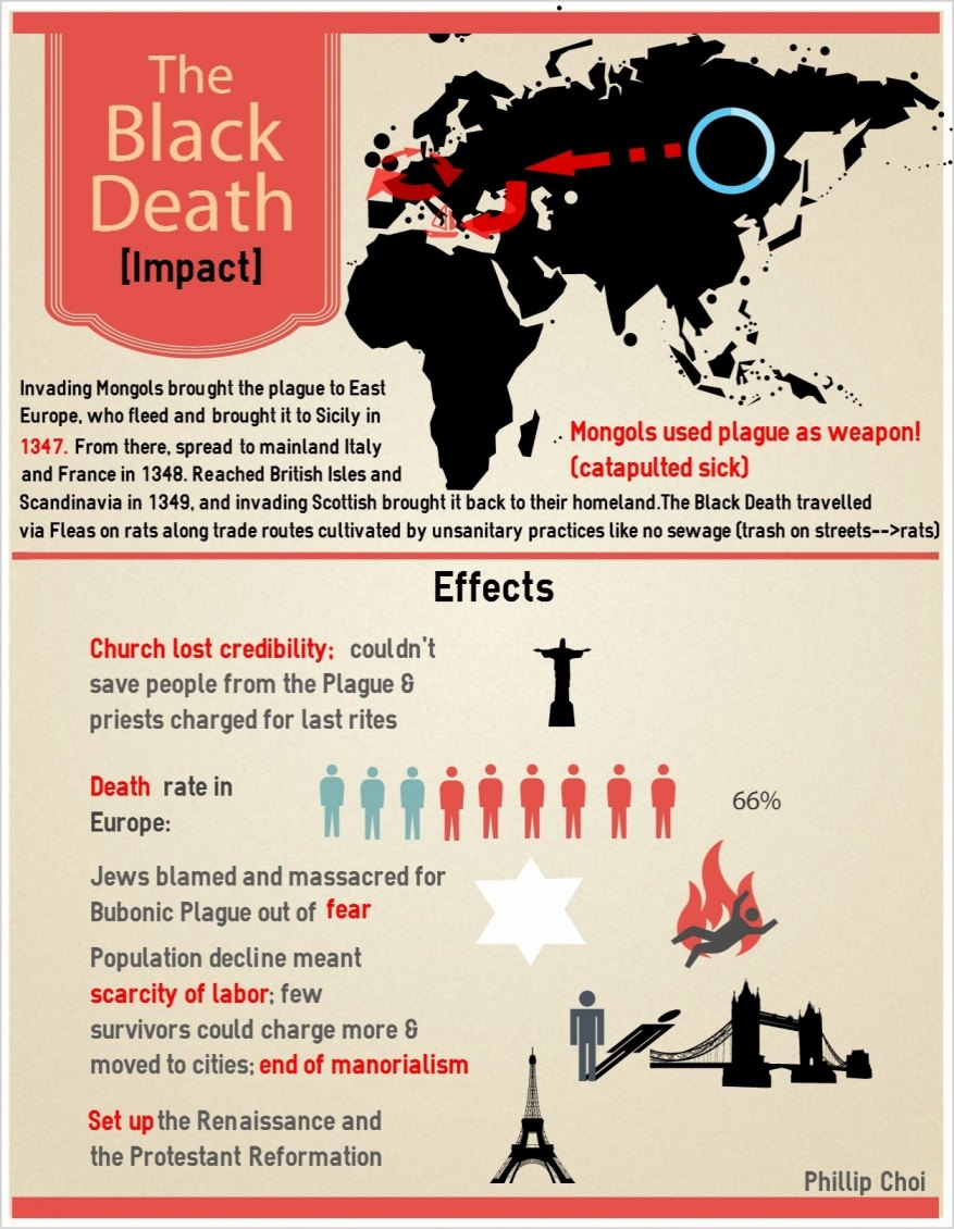 Infographic Black Death