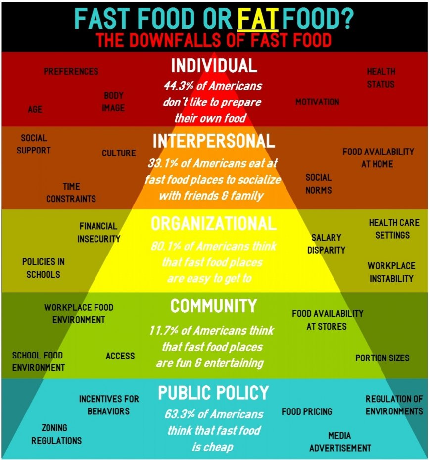 Infographic FastFood
