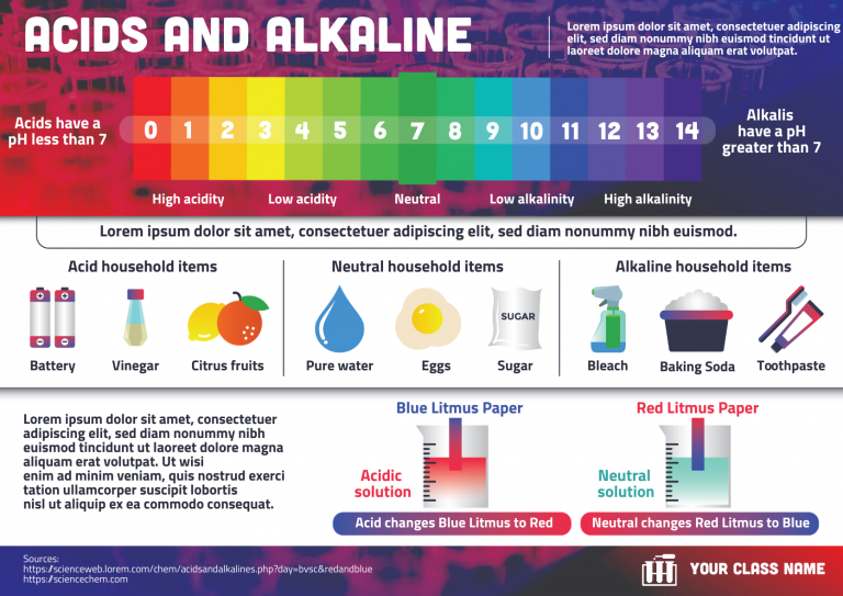 infographic about acids, alkalis, and the pH scale