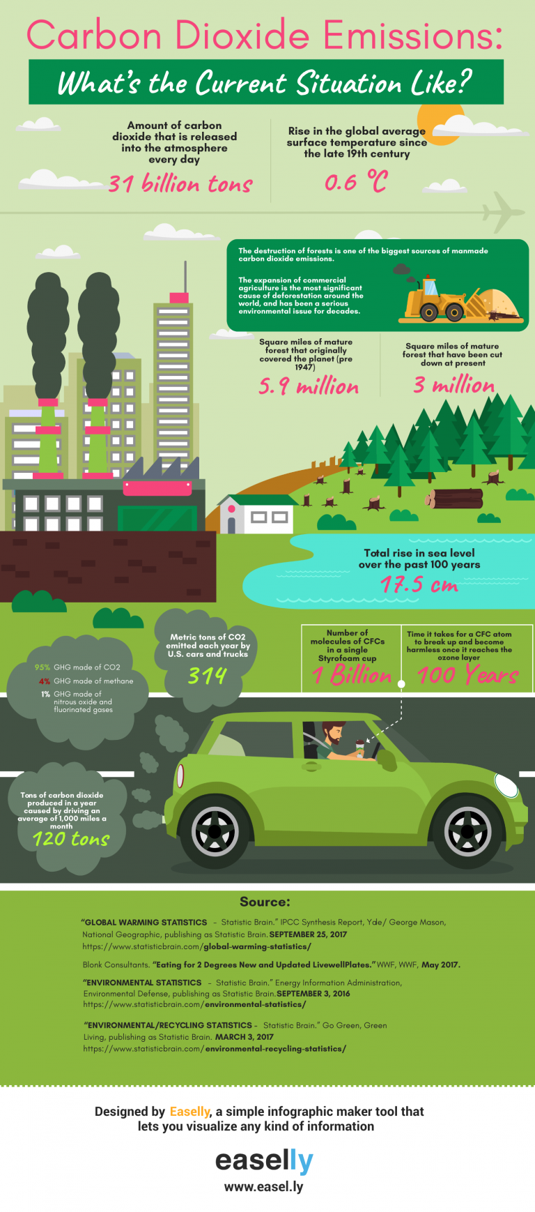 carbon footprint infographic template