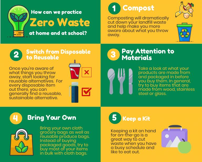 zero waste infographic template