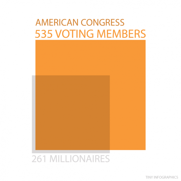 American congress and millionaires