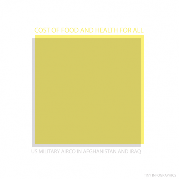 cost of food v US military airco
