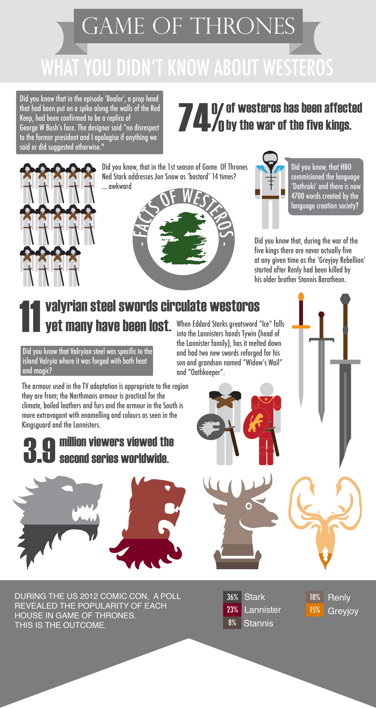 game of thrones info