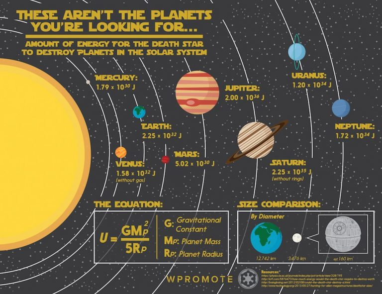 these aren't the planets you're looking for infographic