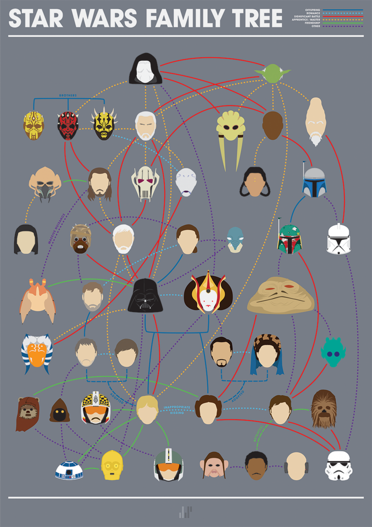 star wars family tree infographic
