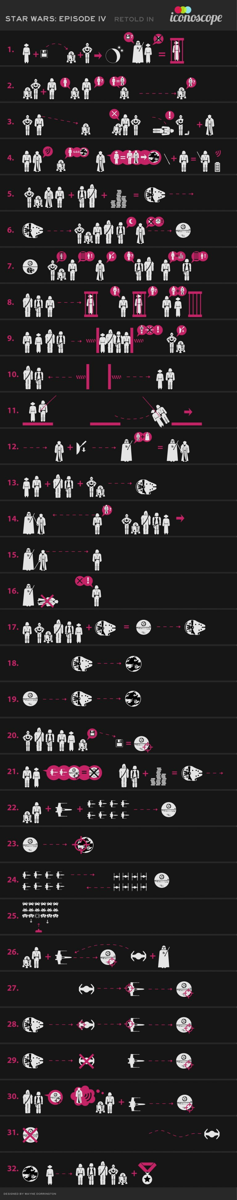 star_wars_a_new_hope_in_icons_infographic