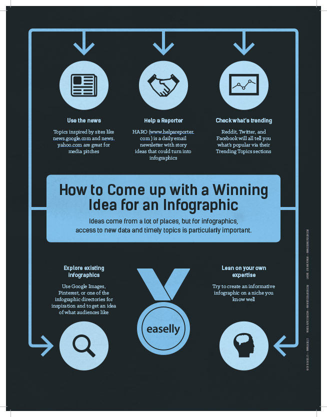 easelly_how-to-come-up-with-a-winning-idea-for-an-infographic
