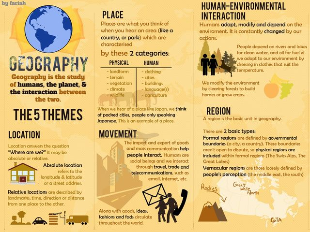 5 themes of geography greece