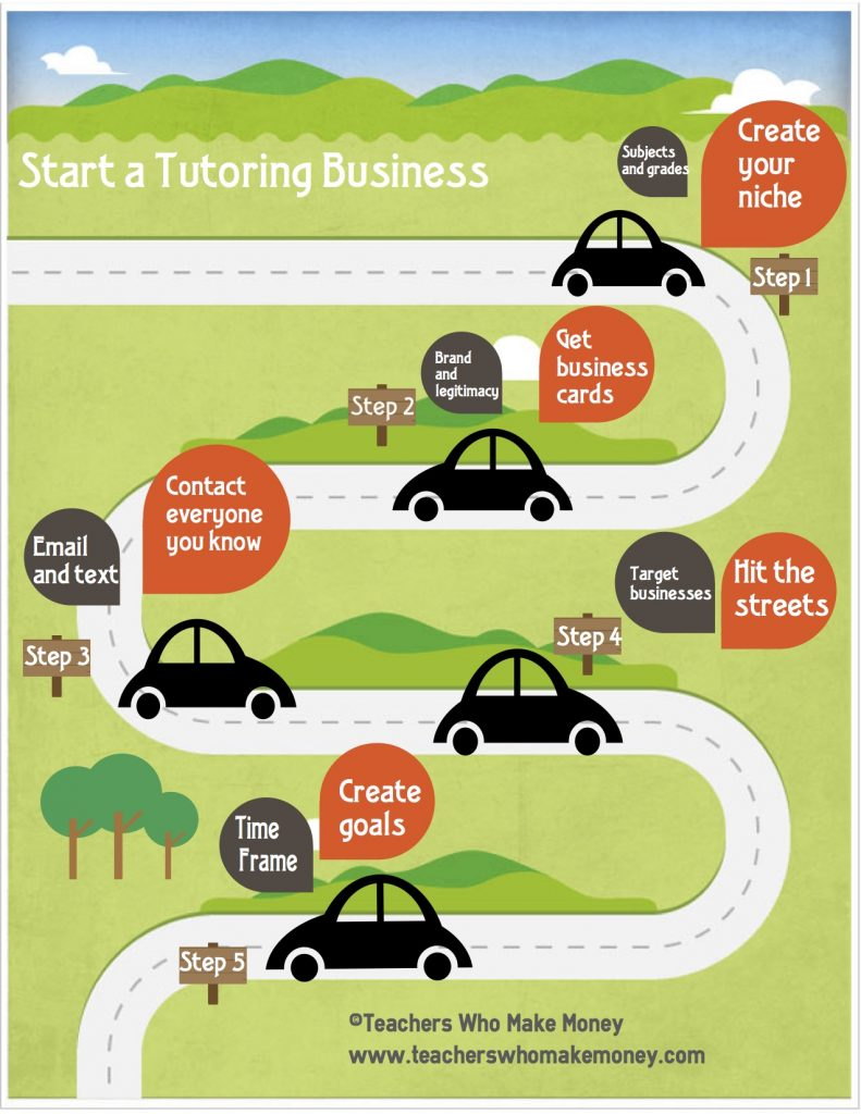start a tutoring business infographic