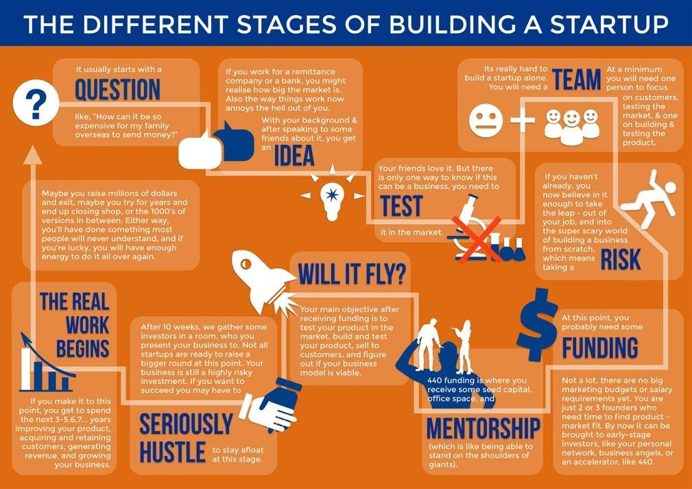 survival strategy for startup business These companies are often initially bankrolled by their entrepreneurial   however, there were a handful of internet startups that did survive when the  dotcom bubble  future visions and goals as well as management and marketing  strategies.
