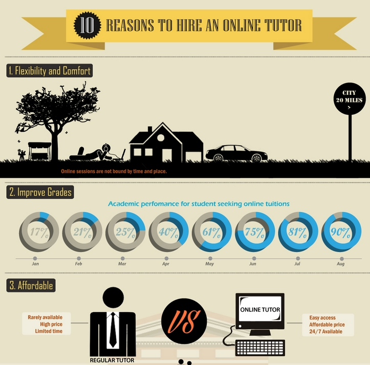 reasons to hire an online tutor infographic