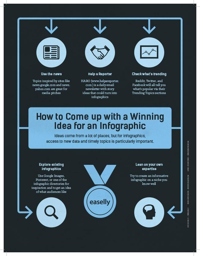 best easelly infographics of 2015