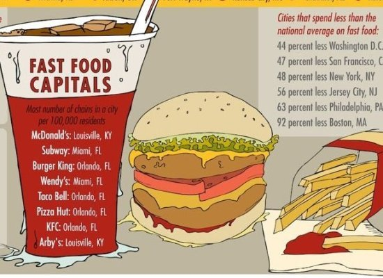 5 Ways Infographics Can Help Your Fast Food Busines - Simple