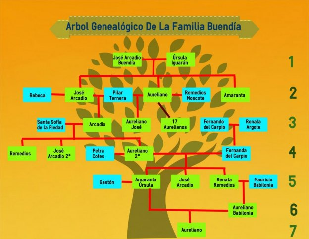 Family Tree Essay Family Tree Essay My Family Tree Essay Family