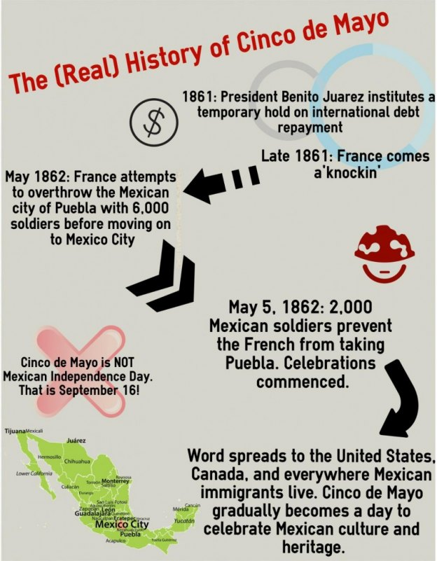 using infographics to teach the  real  history of cinco de