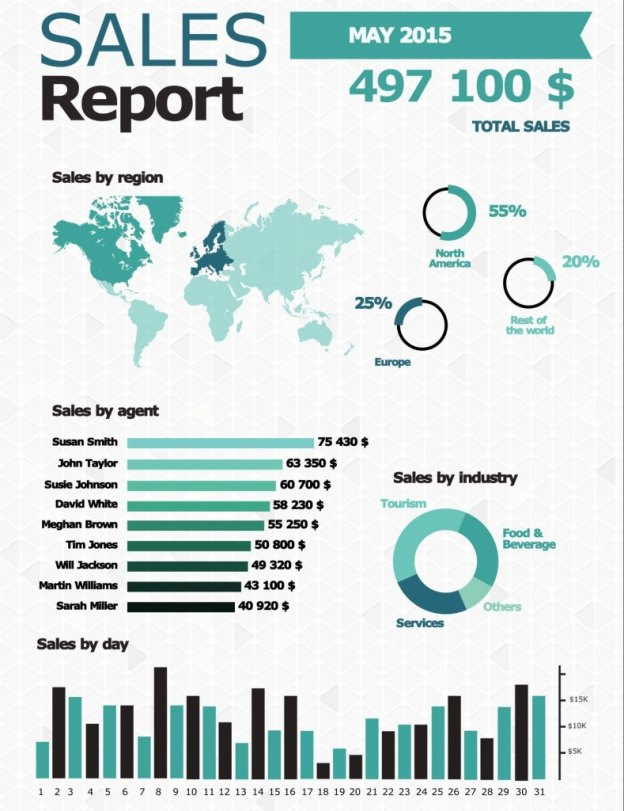 sales report infographic
