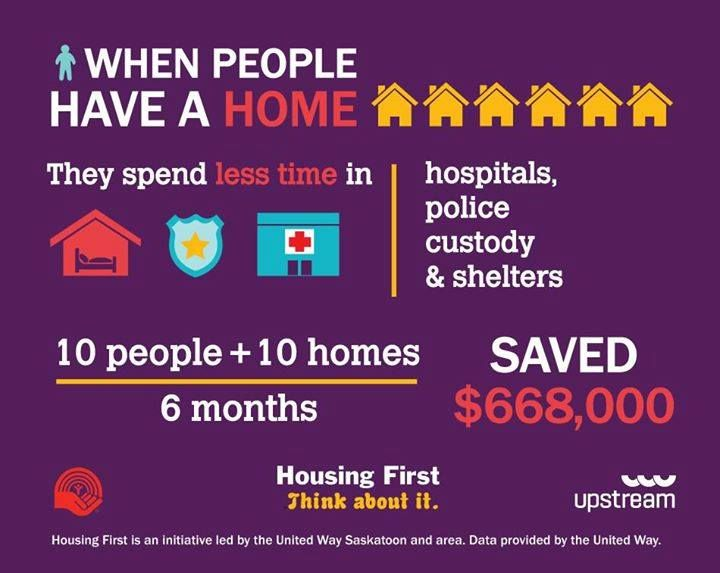 infographic for nonprofits example by Housing First