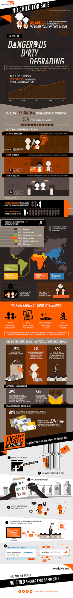 infographic for nonprofits example by No Child for Sale