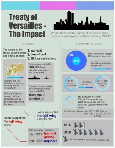 History Infographic