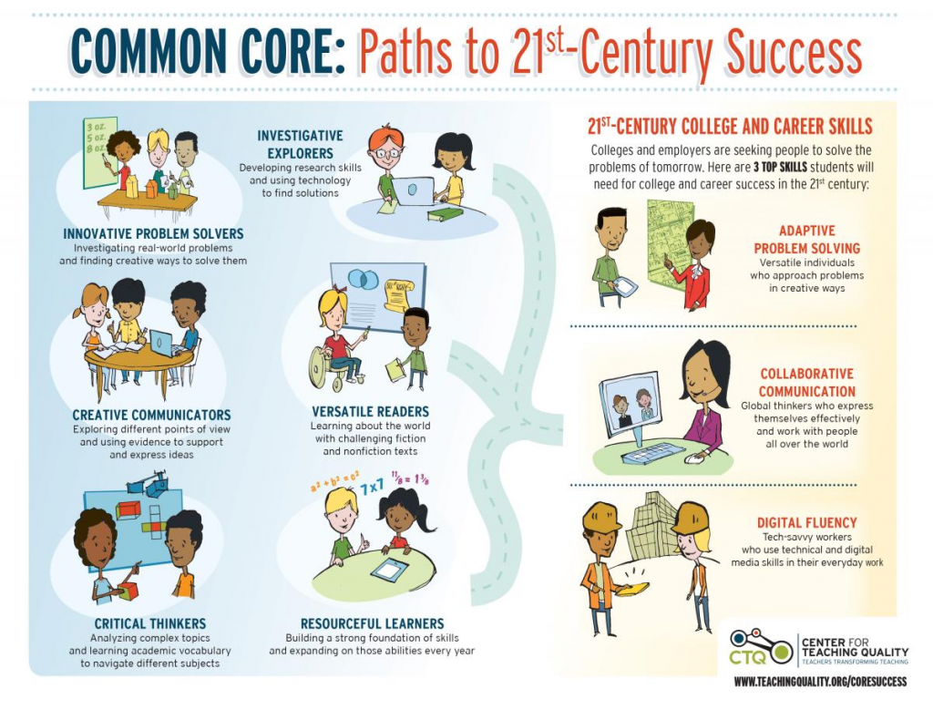 common core infographic