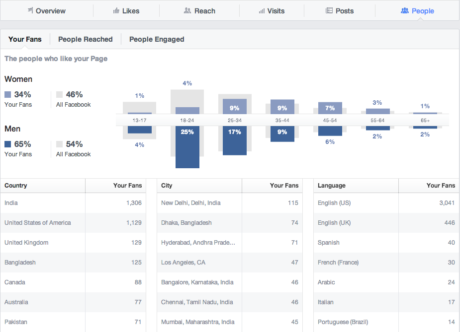 image of Facebook Analytics - Gender, location, total Facebook population