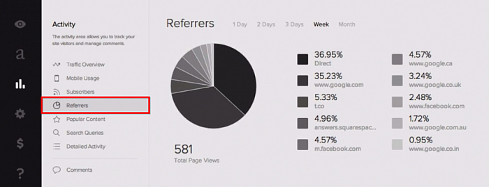 SquareSpace cover page analytics