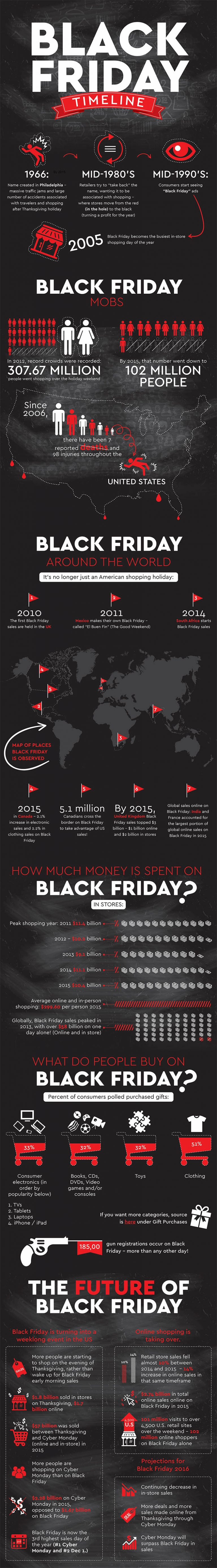 Black Friday Facts infographic
