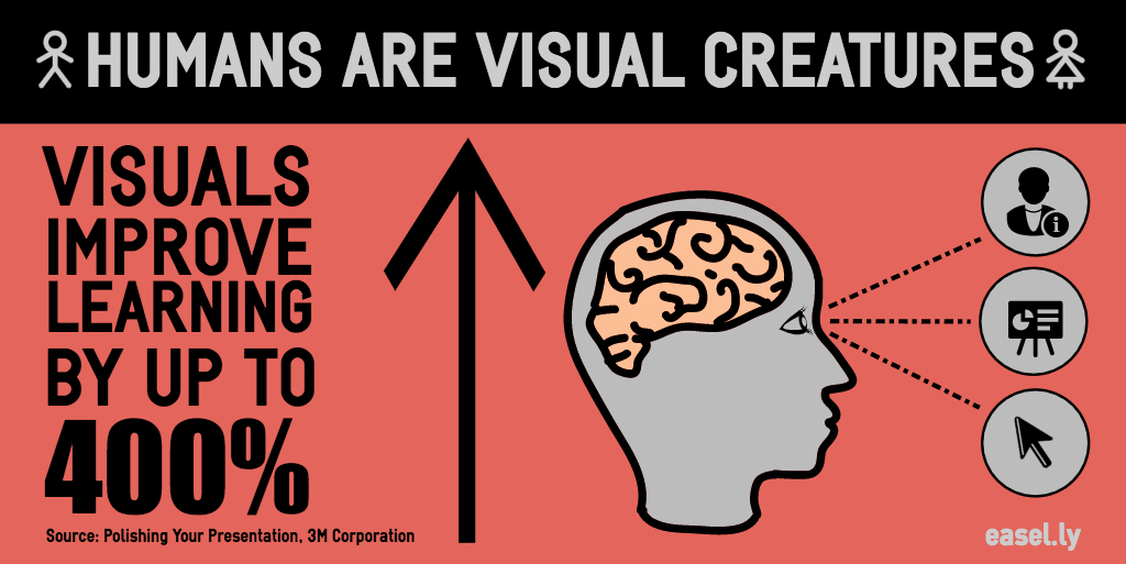 visual learning statistics