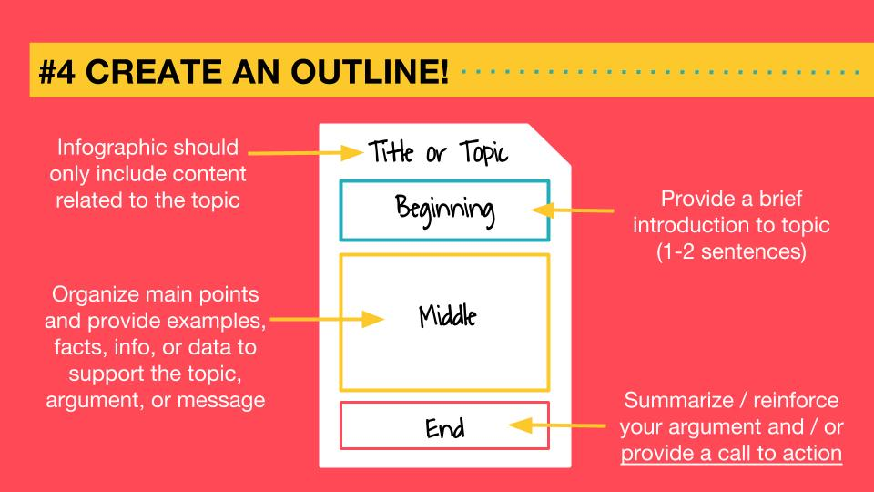 create an infographic outline