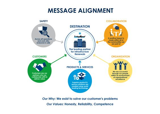 interflow-infographic-vision