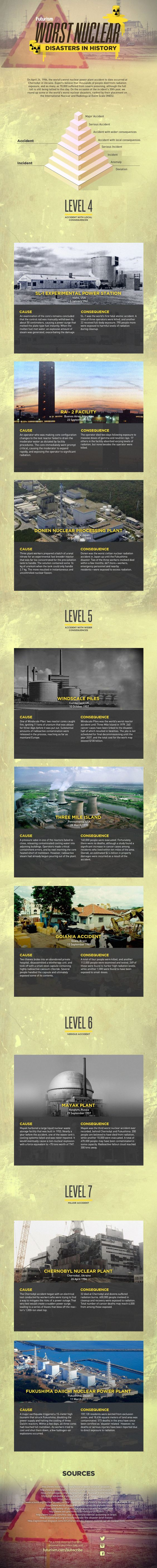 nuclear disasters history infographic