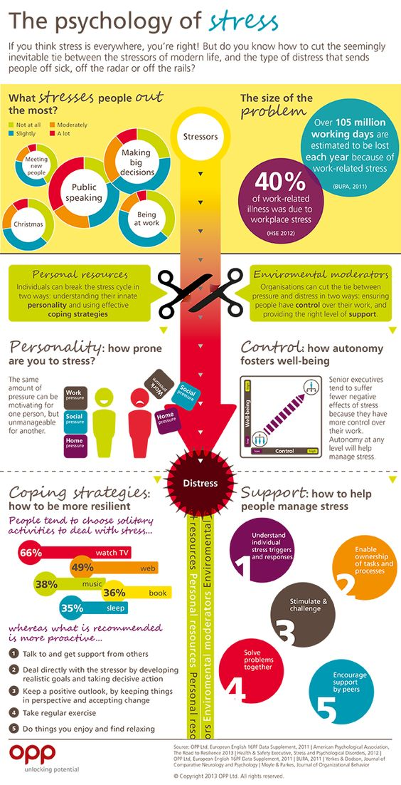 psychology of stress infographic
