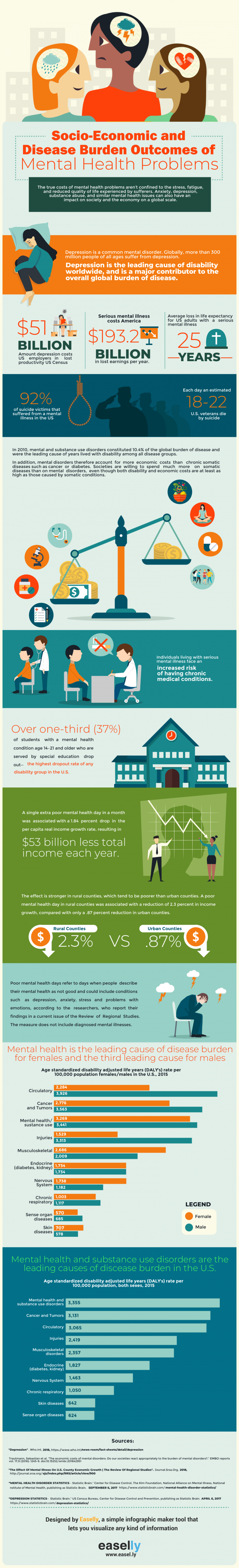 infographic about the socioeconomic costs of mental health issues