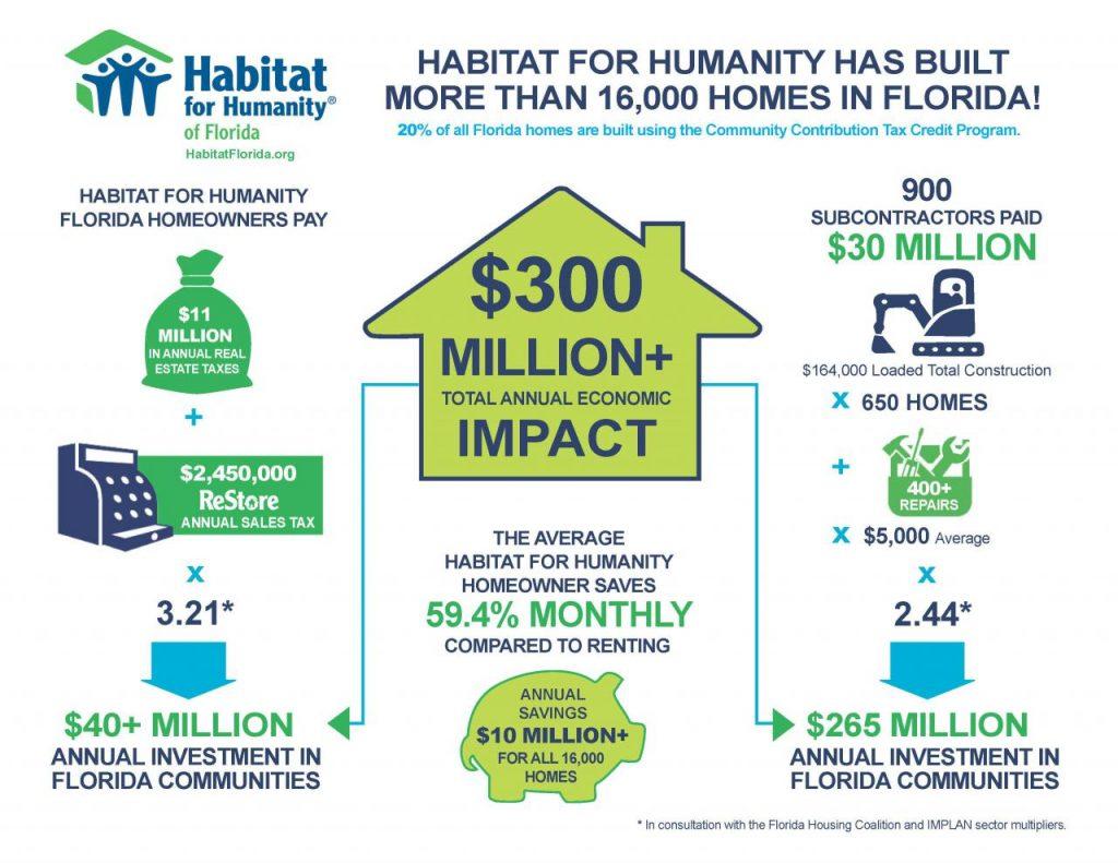 Habitat Florida Infographic 2016