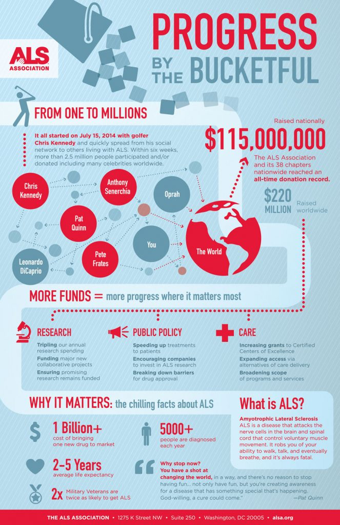als-ice-bucket-challenge-infographic