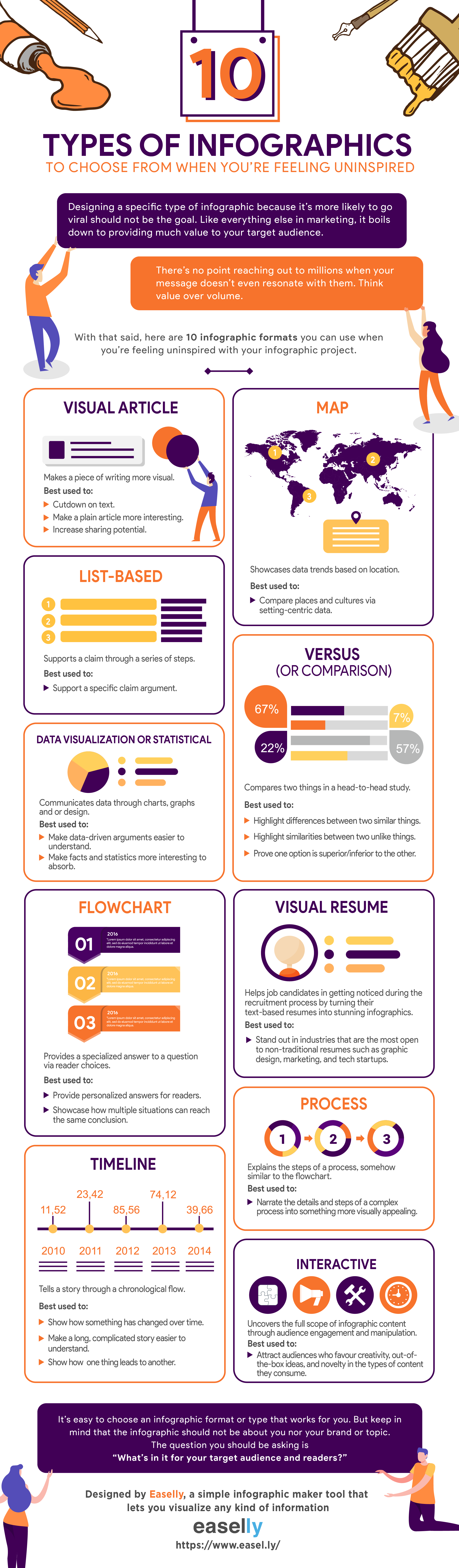 10 types of infographics with examples and when to use them