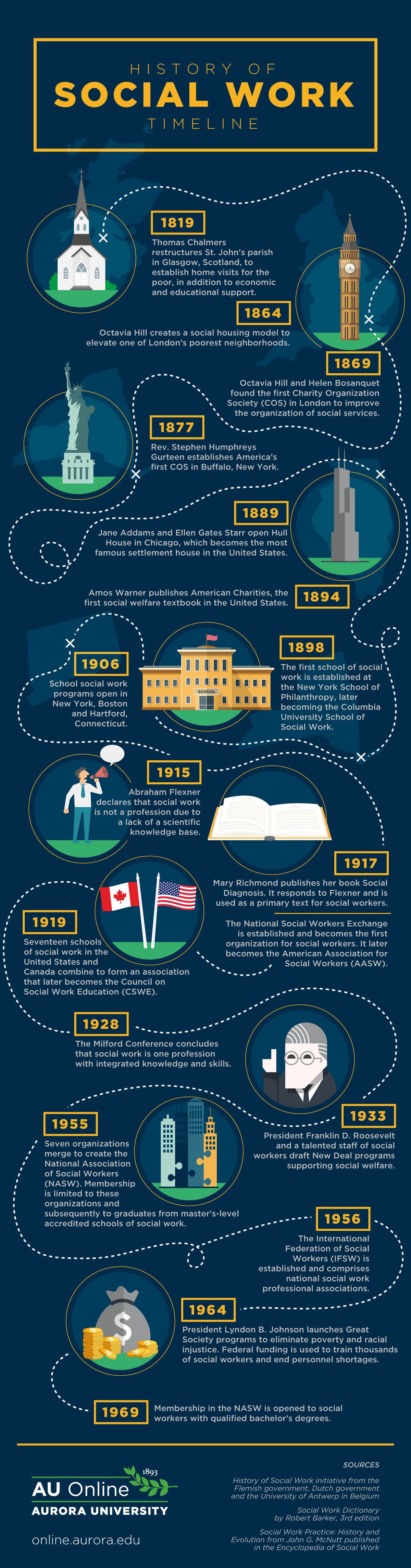 timeline infographic example simple infographic maker tool by easelly