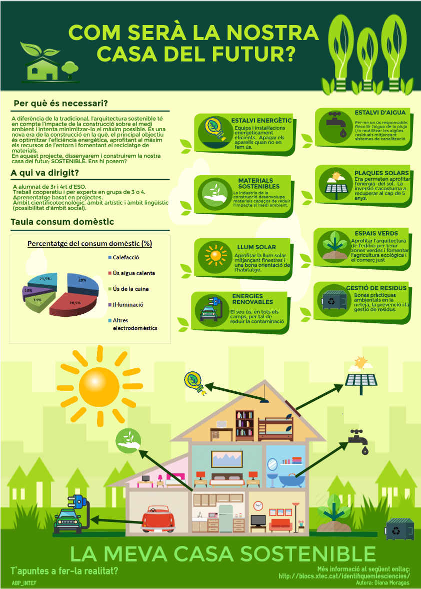 INFOGRAFIA-LA-MEVA-CASA-SOSTENIBLE - Simple Infographic