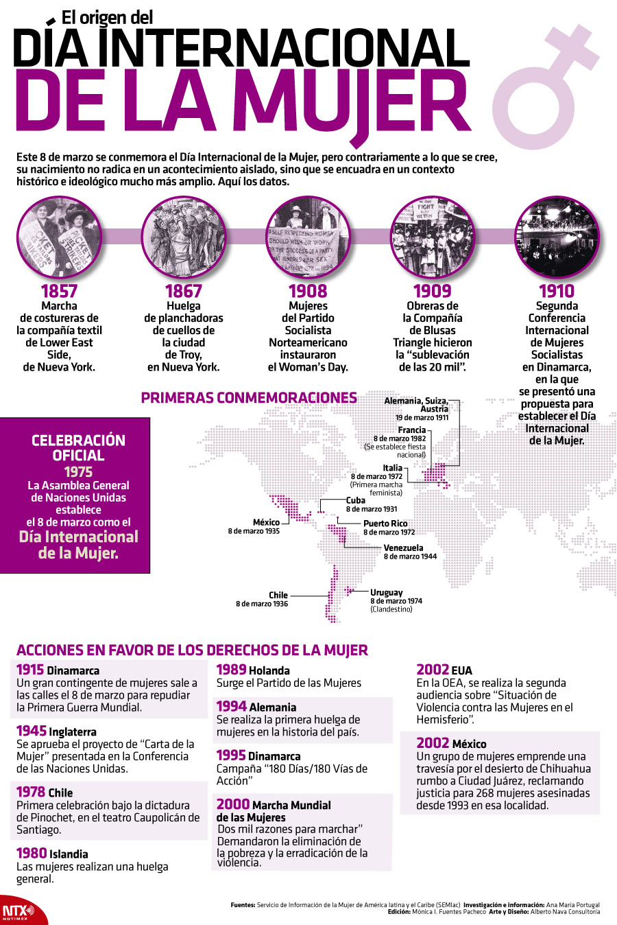 What is the origin of international women's day