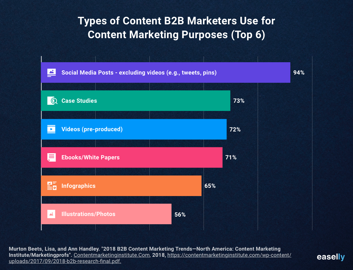 Content B2B Marketers Use