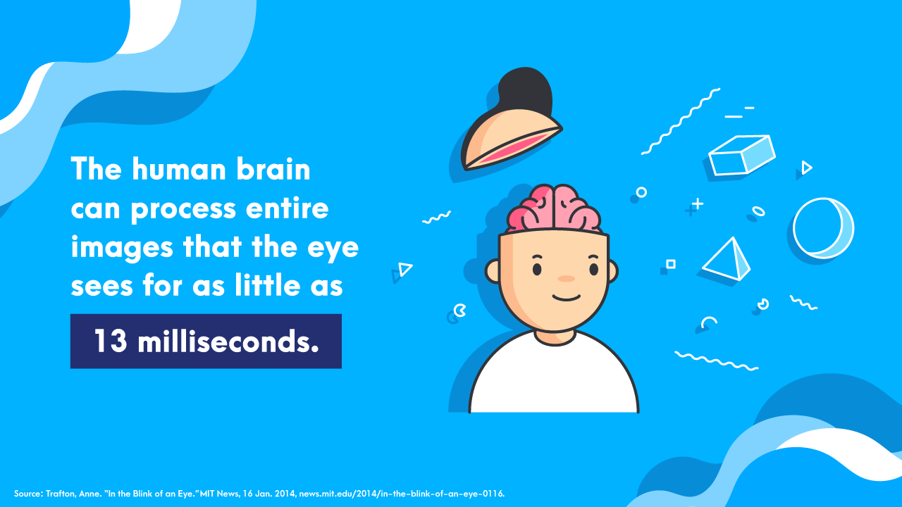 The human brain can process entire images that the eye sees for as little as 13 milliseconds.