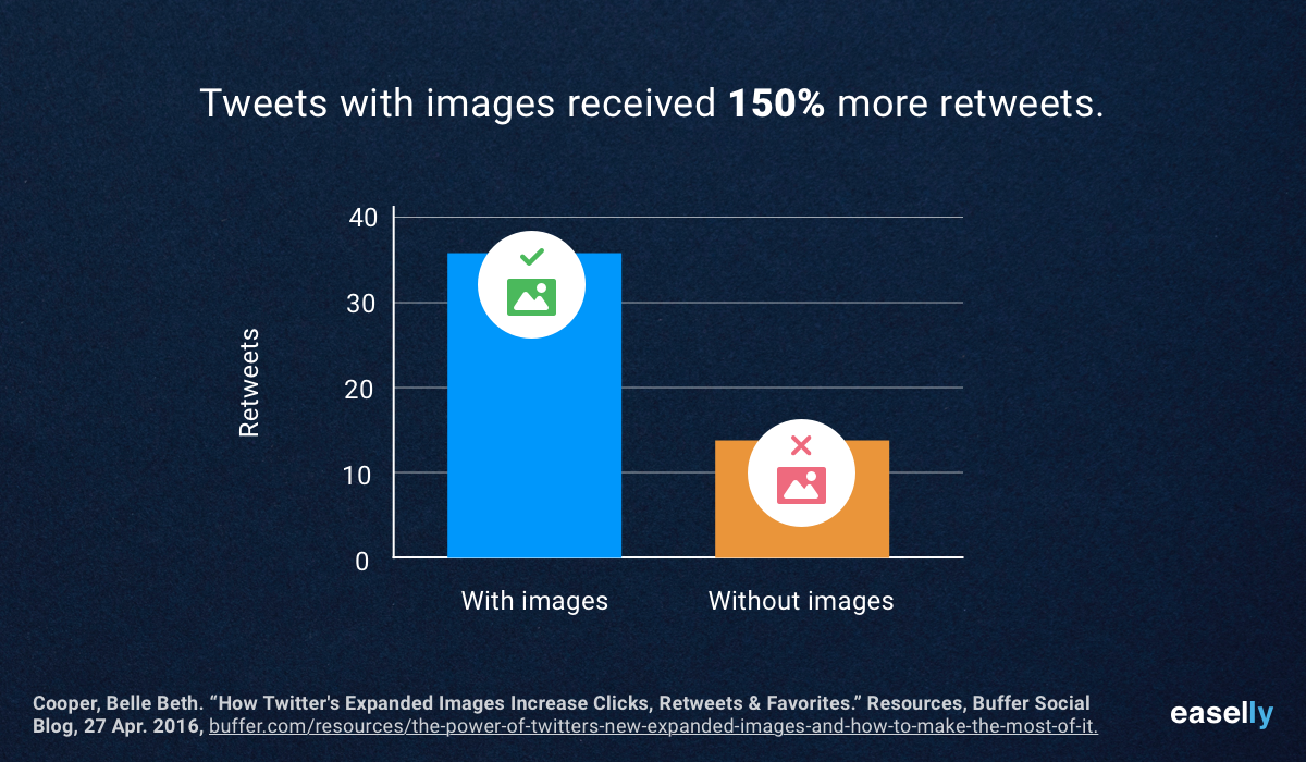 Tweets With or Without Images