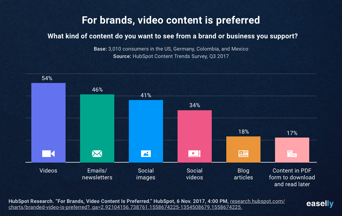 Video Content is Preferred