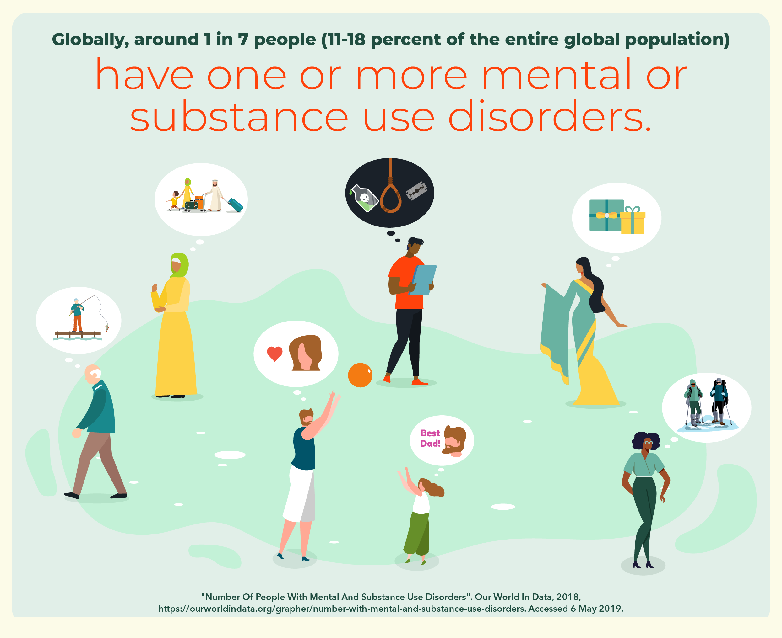 1 in 7 people in the global population have mental or substance use disorders